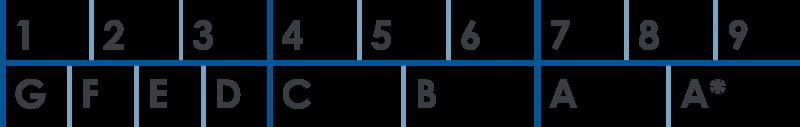 英國會考 GCSE 分數對照表